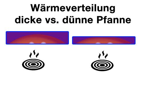 Wärmeverteilung Pfanne