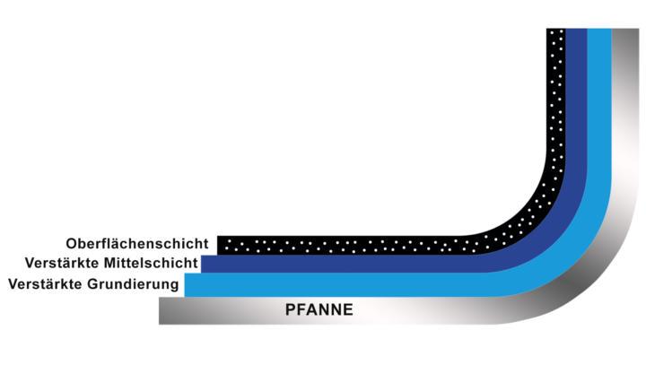 PTFE Schichten