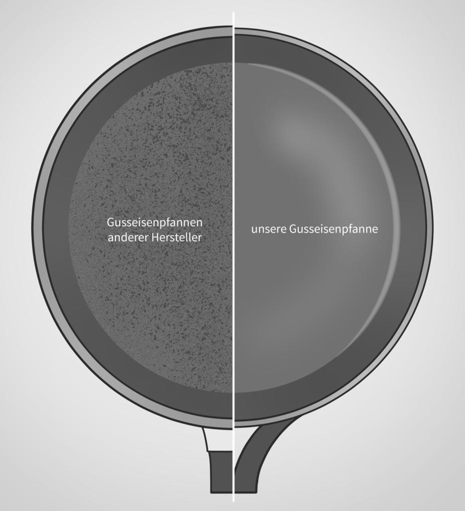Andere Gusseisenpfanne vs. unsere Gusseisenpfanne